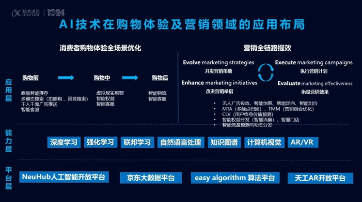 """京东""""黑科技""""亮相科大讯飞全球开发者大会,以技术创新驱动商业增长"""