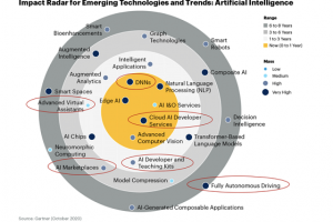 Gartner发布人工智能新趋势 百度多项技术引领行业推动产业变革