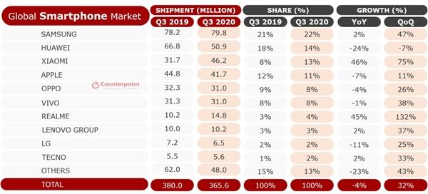 小米重返全球前三,高通全球化5G方案支持更多中国伙伴出海