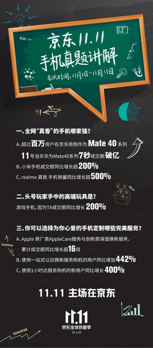 京东11.11品牌最大增量场!小米手机成交额同比增长超200%