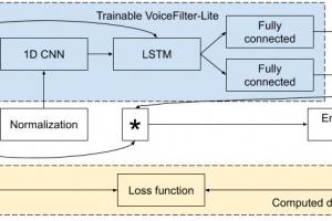 谷歌发布新一代定向人声分离系统,2.2MB模型提升设备端语音识别