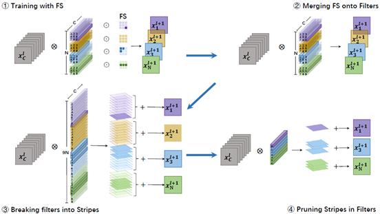刷新滤波器剪枝的SOTA效果,腾讯优图论文入选NeurIPS2020