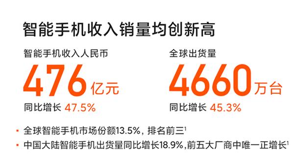 小米Q3手机销量4660万台 京东助力小米成交额同比增长超200%