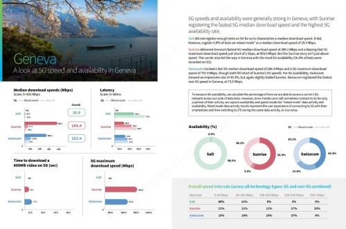 瑞士5G网络测试报告:华为助力Sunrise 5G全面领先!