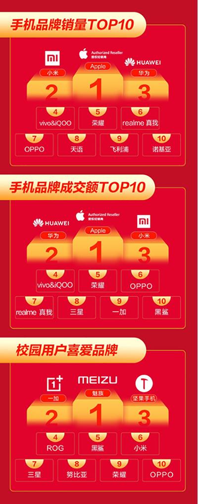 12.12京东手机战报出炉,小米品牌成交额同比增长超275%