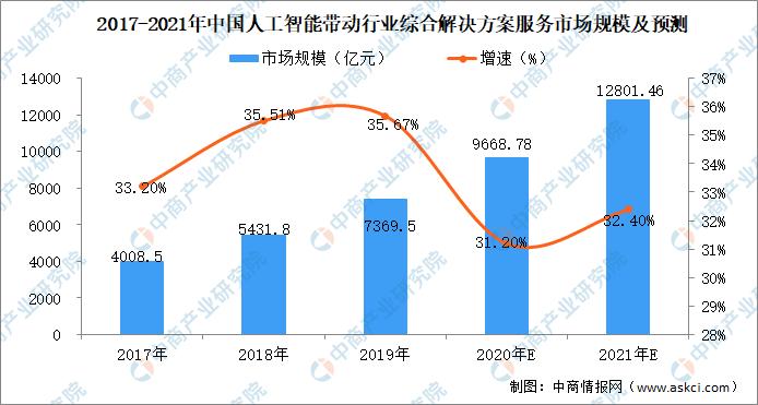 2021年中国人工智能行业市场现状及前景预测