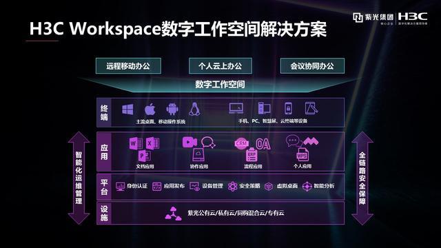 """""""云+屏""""牵引""""极简工作""""新时代 新华三发布H3C Workspace数字工作空间"""