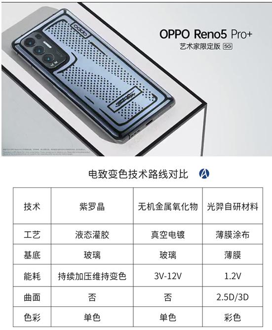 揭秘OPPO变色黑科技,光羿科技补齐柔性电致变色技术短板