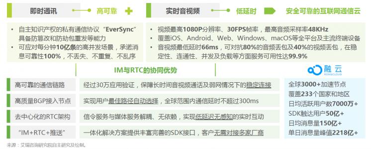 """将中国的通信能力带到全球,融云的""""经纬术"""