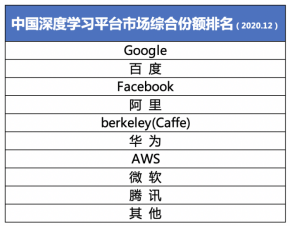 IDC公布中国深度学习市场综合份额:百度超越Facebook位列第二