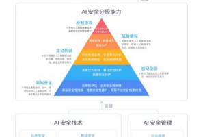 中国信通院联合RealAI发布《人工智能安全框架(2020年)》