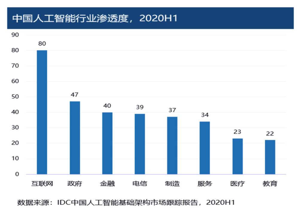 2020年中国AI算力报告发布:公共AI算力基建是关键