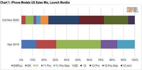 苹果iPhone 12新机在美畅销:占iPhone总销量的27%