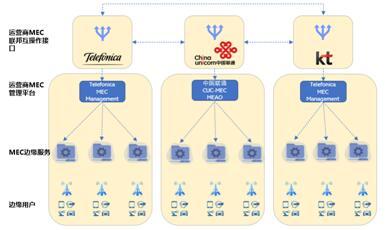全球首个——中国联通携手国际主流运营商成功实现跨国5G MEC边缘云互通漫游