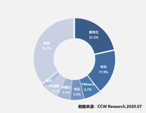 《2019-2020年中国云管理平台研究报告》出炉 新华三、华为、华云领衔中国云管市场