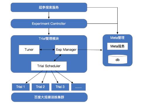 百度全功能AI开发平台BML自动超参搜索技术全面解析