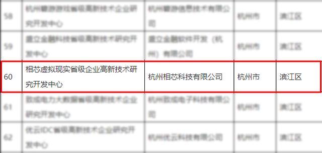 """喜报!相芯科技入选""""浙江省高新技术企业研究开发中心""""名单"""
