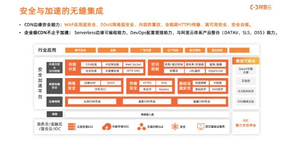 更便捷、更安全、更极速的新一代CDN:阿里云CDN年度产品升级发布