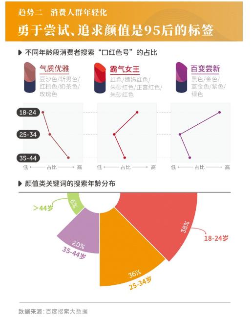 百度消费搜索大数据:超20种因素影响购物决策,美妆消费不再冲动