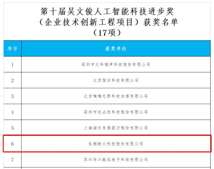 """佳都科技荣获""""吴文俊人工智能科学技术奖"""""""