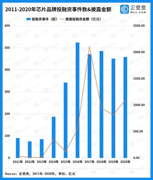 资本狂飙的芯片半导体:2020年披露总融资破千亿,16家企业超10亿