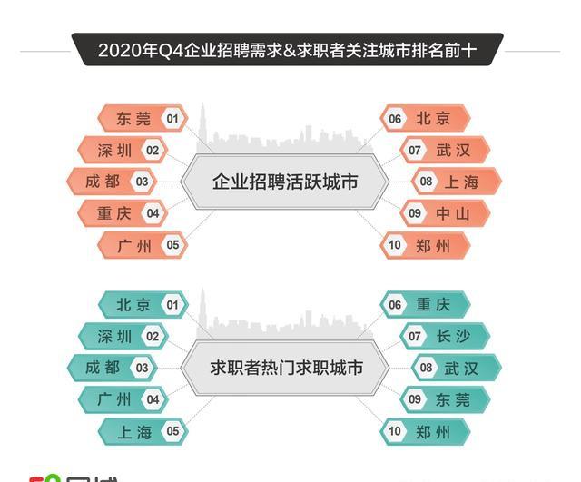 """58同城勾勒2020四季度人才流动""""城市地图"""": 京津冀城市群招聘需求同比增幅超50%"""
