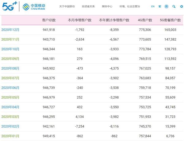 中国移动12月净增5G套餐用户1762万户 累计达1.65亿户