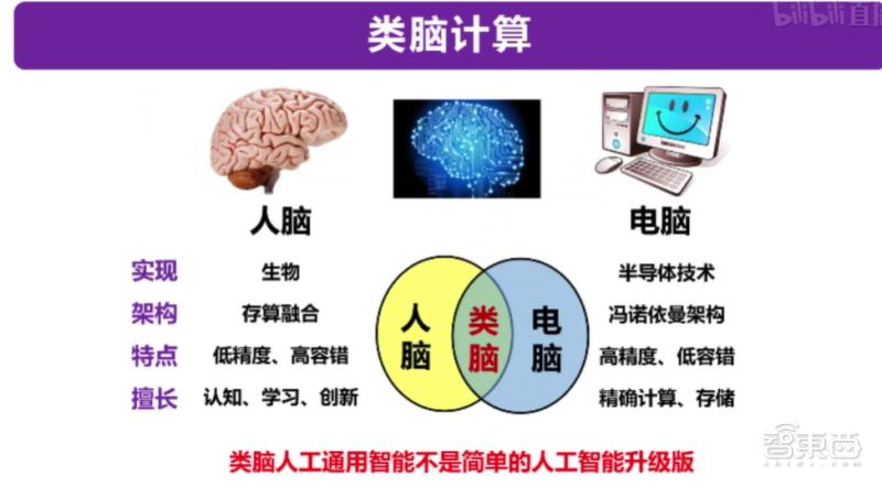 从类脑计算到机器学习,四大知名AI教授线上分享干货