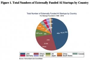 最新中国AI指数报告:初创企业总投资增势强 早期投资量大