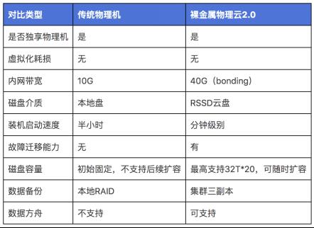 UCloud优刻得裸金属物理云2.0:支持RSSD云盘、分钟级交付