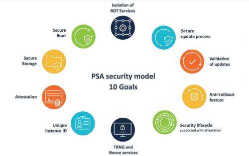 中国移动OneOS物联网操作系统通过Arm PSA安全认证
