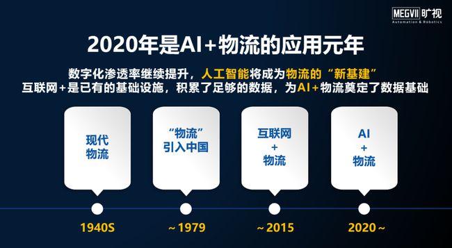 洞见2021:AI推动物流数智化再升级,2025年市场规模100亿