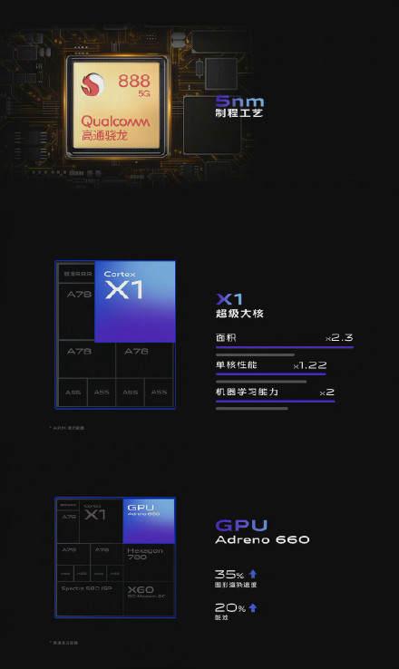 惊喜不止影像,vivo X60 Pro+外观、性能也值得关注