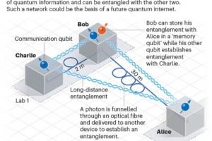 荷兰研究团队宣布量子互联网关键进展:实现3个量子设备连接
