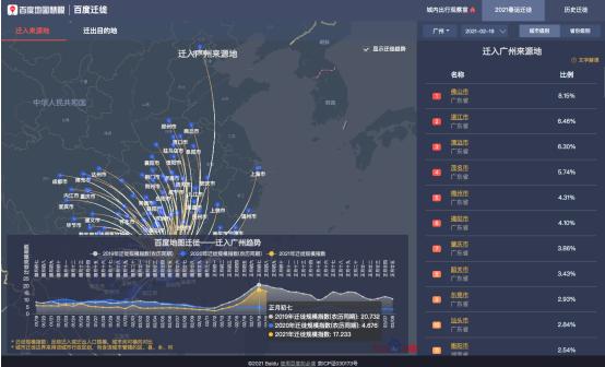 百度地图2021春运大数据:正月初六迎来返程高峰,高速拥堵路段多在南方