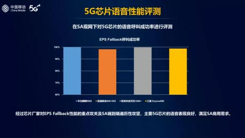 中国移动5G芯片测试报告公布,联发科天玑凭实力脱颖而出