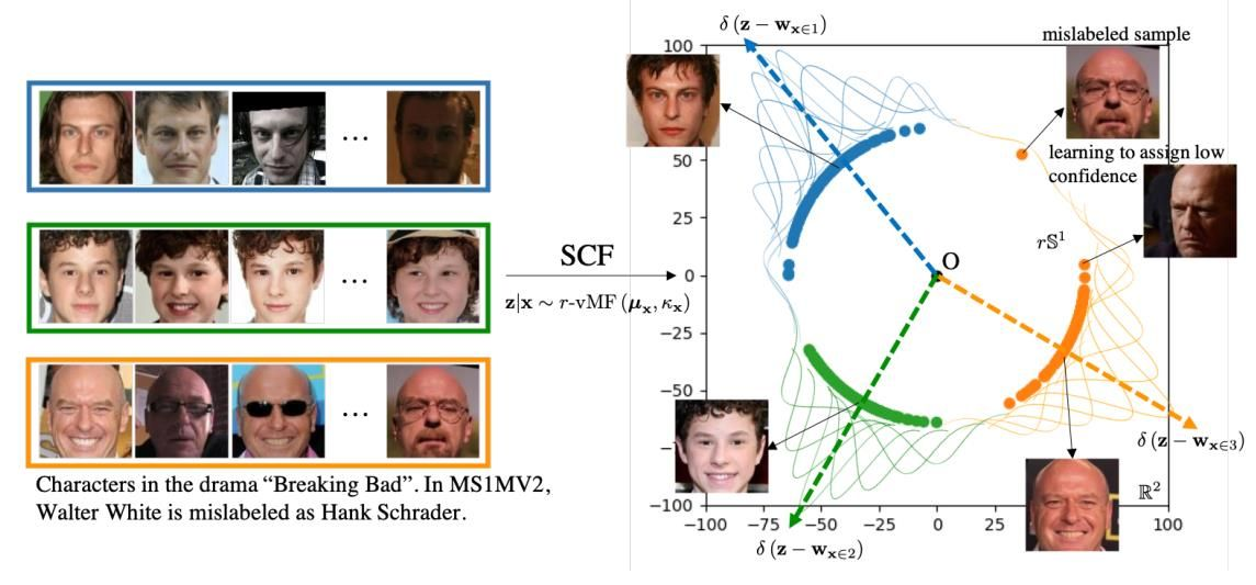 CVPR 2021 | 腾讯优图20篇论文入选,含人脸识别、时序动作定位、视频动作分割等领域