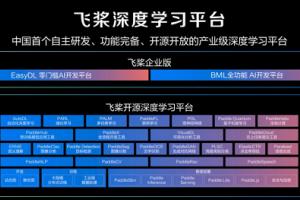百度飞桨分布式训练业内首创4D混合并行策略 可训千亿级AI模型