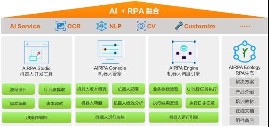 亚信科技AISWare AIRPA机器人流程自动化平台通过信通院全国首批最高级能力评估