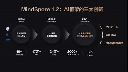 国内首个支持千亿参数大模型训练AI计算框架MindSpore 1.2发布