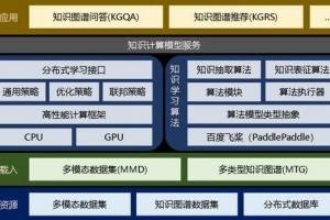 潘云鹤:从数据中提炼知识将推动中国产品快速走向世界前沿
