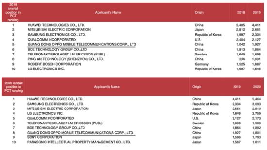 专利申请量连续两年全球前十 OPPO如何构筑专利护城河