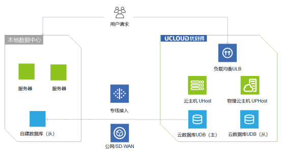 UCloud优刻得混合云打通公有云和本地部署 助力企业用云自由