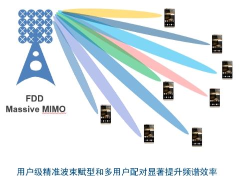 中国联通携手华为完成首个5G FDD Massive MIMO创新方案验证