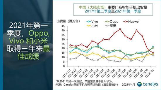 Canalys:中国智能手机市场4年来首次增长 一季度出货量同比增27%