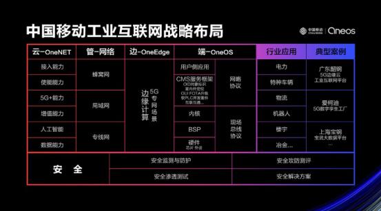 高可靠高安全-中国移动OneOS发布全新智能工控方案