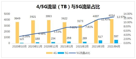 """市场、网络""""双协同"""",北京联通5G分流比提升显著"""