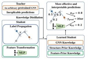 图神经网络的知识提取与超越:一个有效的知识蒸馏框架
