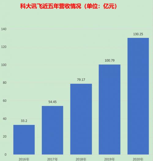 618销售额同比增长108% 科大讯飞四大办公系列狂揽四组第一