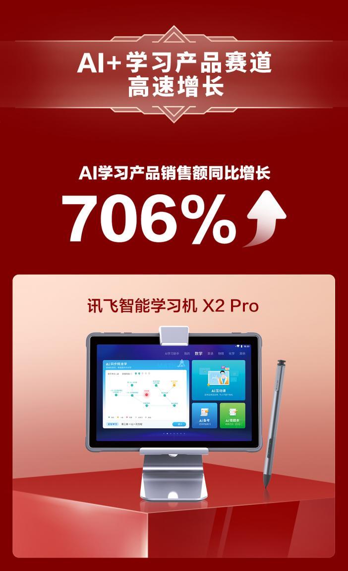 科大讯飞AI学习产品销量飙升706%, 家长老师解忧神器驰骋618赛道